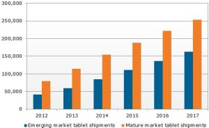 tablet-markt-explosion-bis-2017-npd-displaysearch